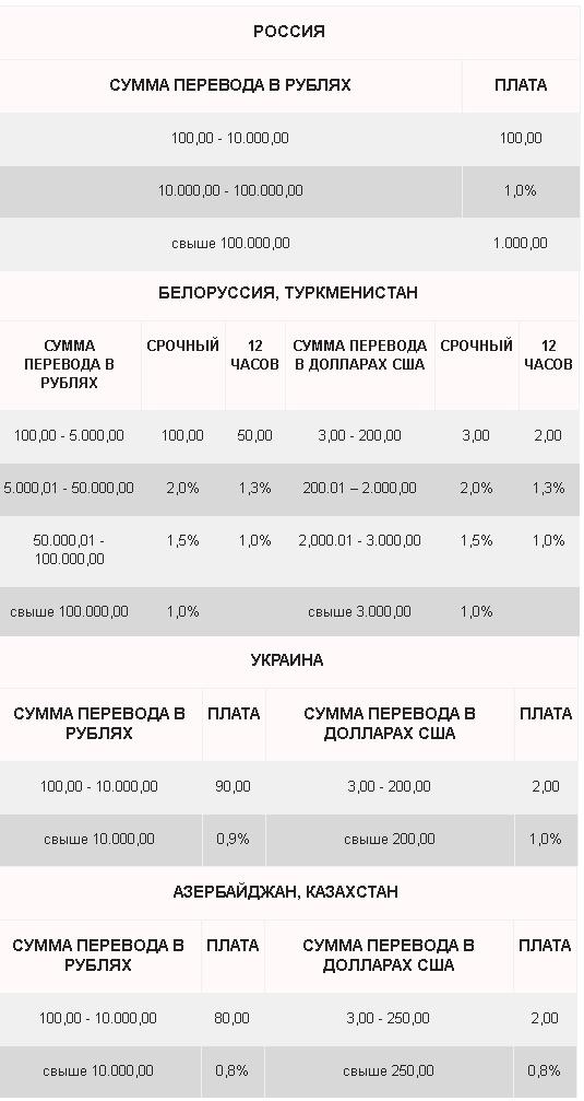 perevod-bez-scheta-tarify