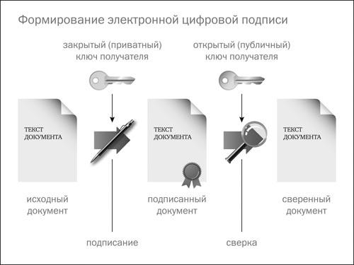Elektronnyj-tsifrovoj-klyuch