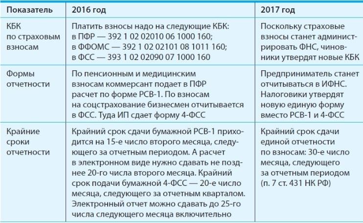 Strahovye-vznosy-izmeneniya-2017