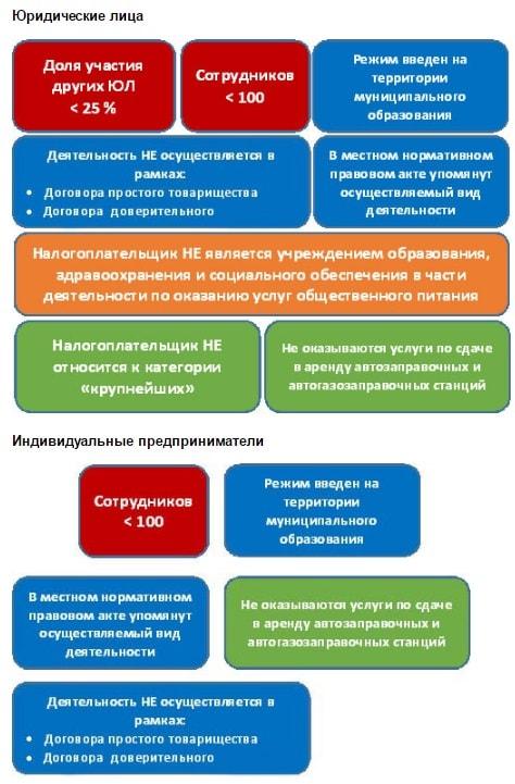 Usloviya-perehoda-ENVD