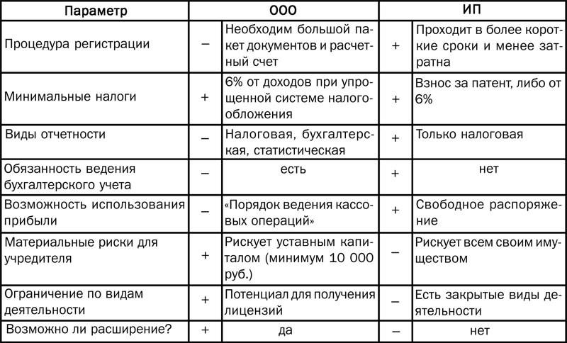 Сравнение ИП и ООО