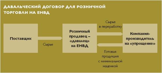 Давальческая схема оптимизации налогов