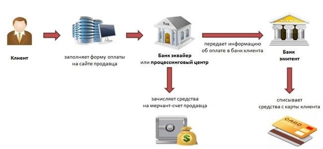 Принцип работы торгового эквайринга