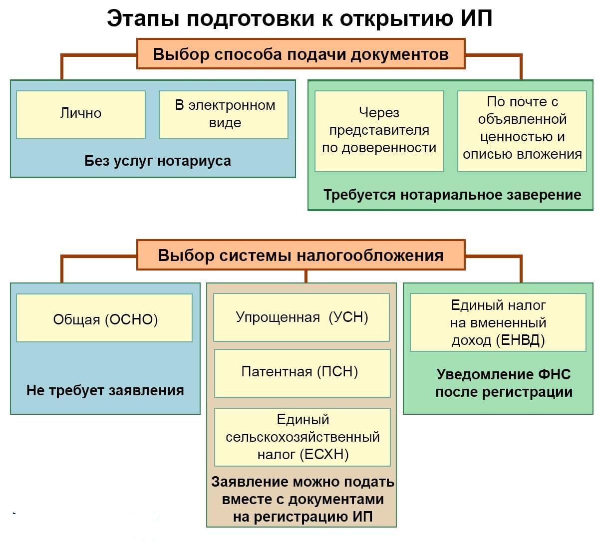 инструция, как открыть ИП