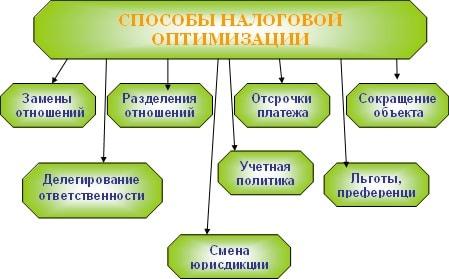 бухгалтерия 1с онлайн бесплатно учебная