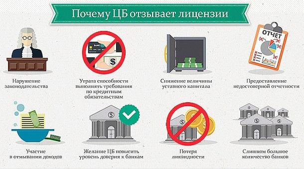 банкротство банков отчетность