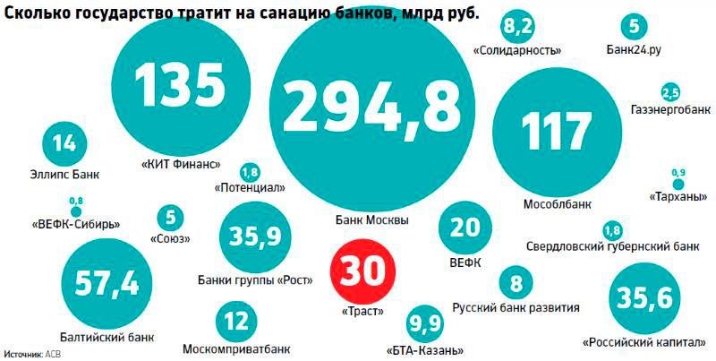 Сколько денег тратится на санации