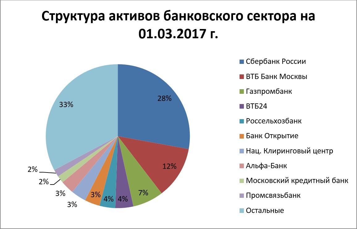 структура активов банков России
