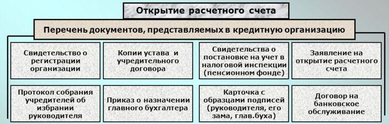 Документы для открытия расчетного счета в банке