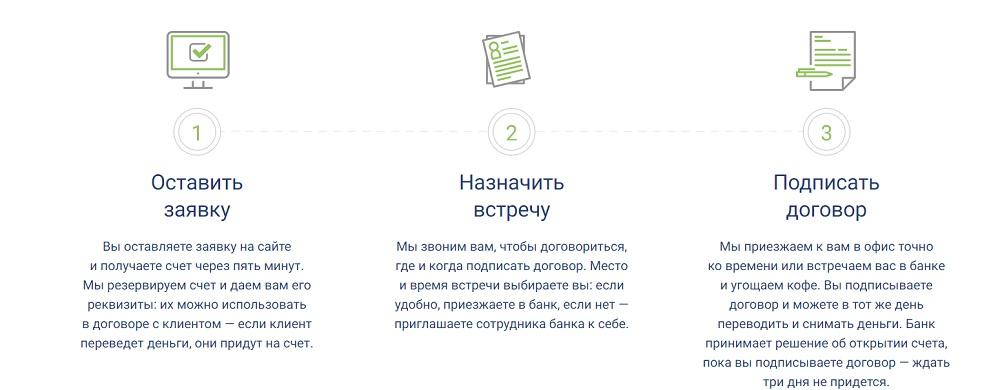 Открытие расчетного счета в Модульбанке