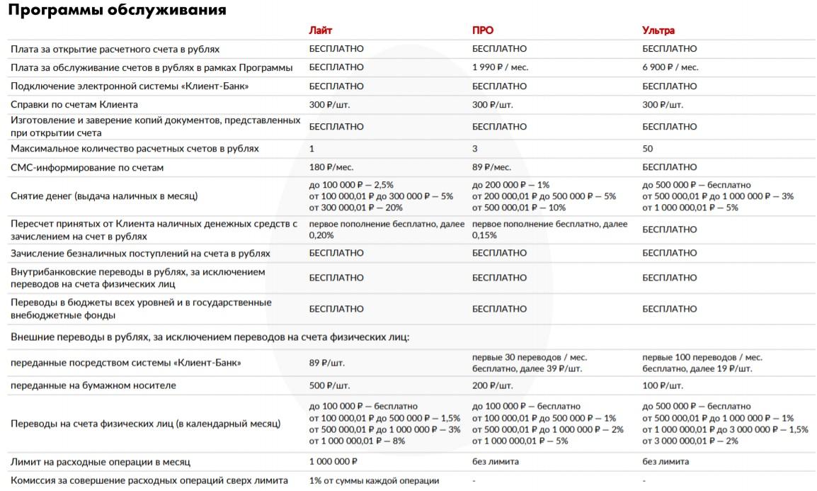 Программы обслуживания МТС-Банка