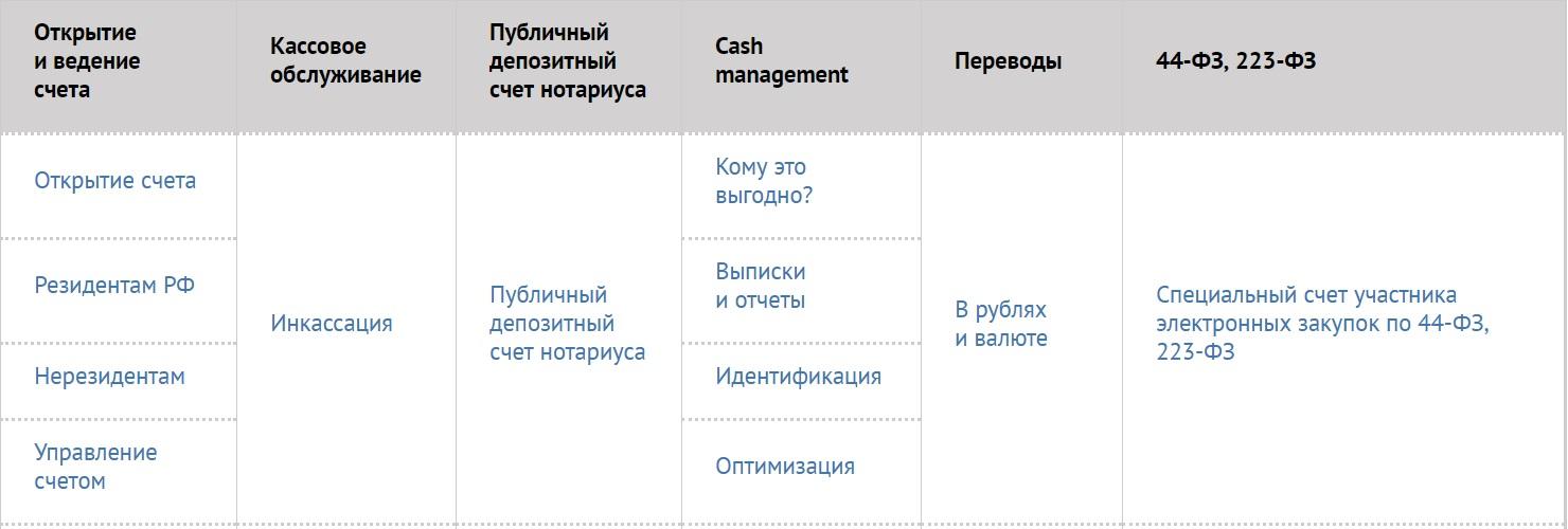 РКО в ЮниКредит банке