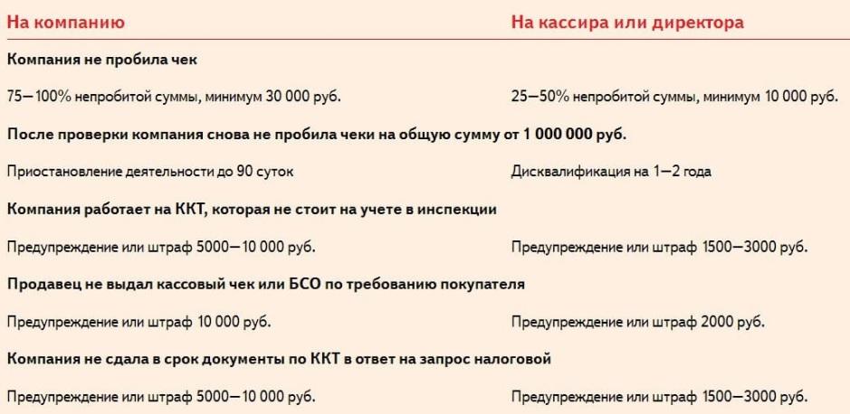 Штрафы за онлайн-кассу