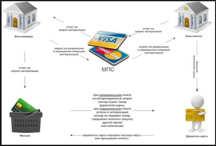 Схема работы банковского терминала