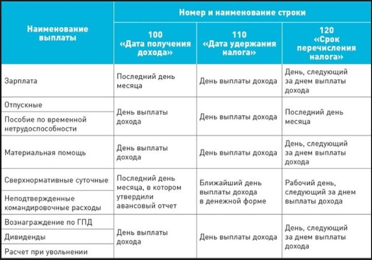 дата удержания налога таблица