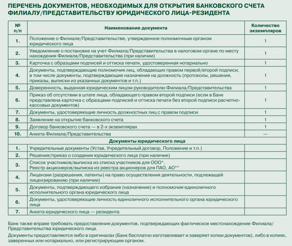 список документов для юрлица