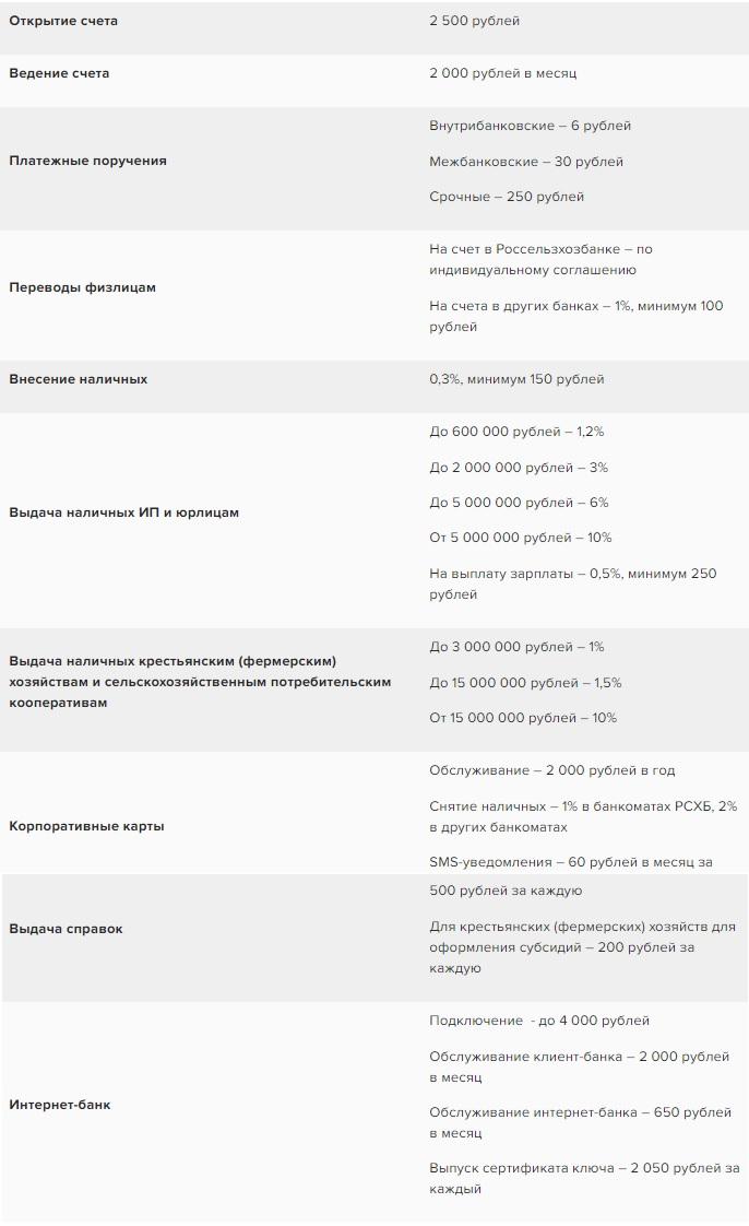 тарифы Россельхозбанка