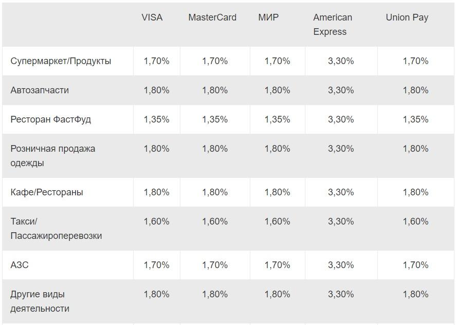 тарифы на эквайринг