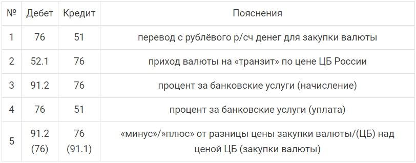 закупка валюты на территории России